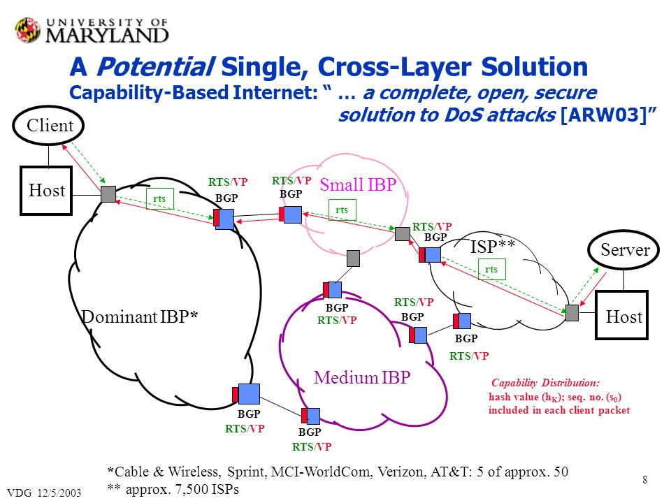 VDG 12/5/2003 9 A Potential Single, Cross-Layer Solution Upstream Control: early confinement of fewer flows Repeated Control on Path: prevention of control circumvention (by source IP addr.