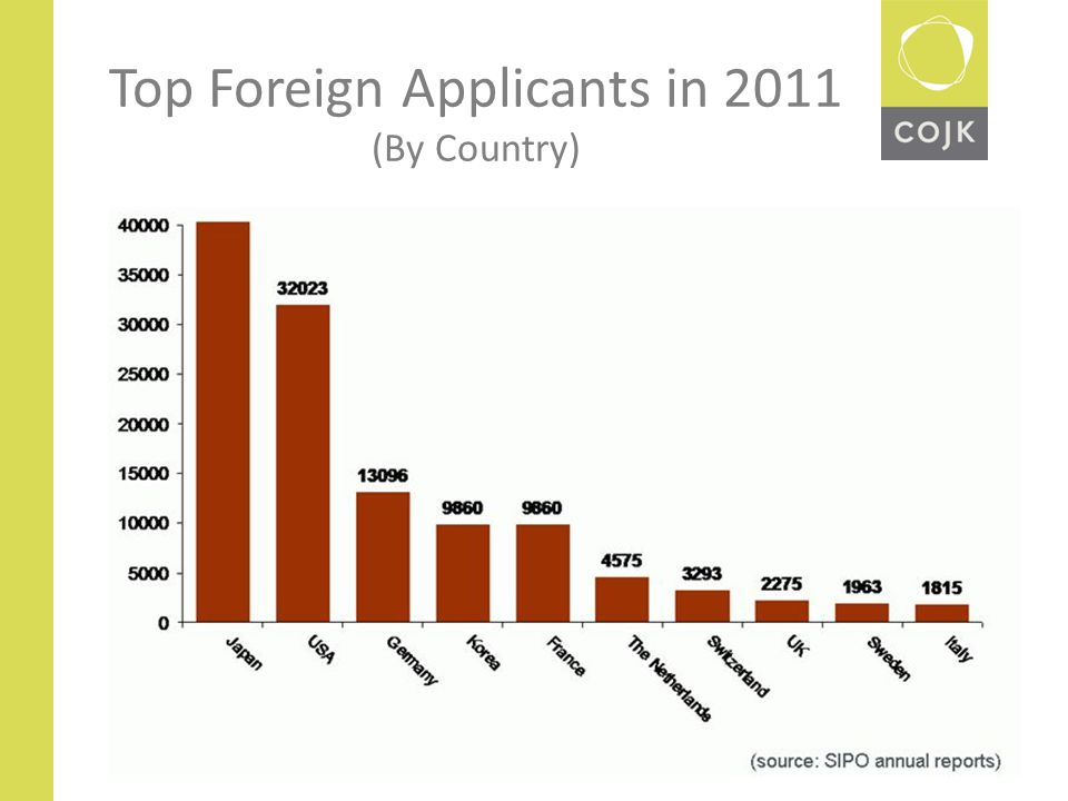 Top Foreign Applicants in 2011 (By Country)