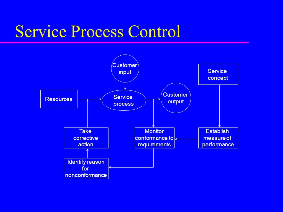 Service Process Control Resources Identify reason for nonconformance Establish measure of performance Monitor conformance to requirements Take correct