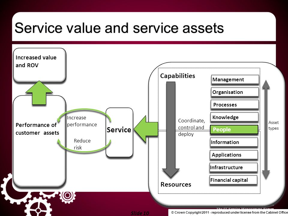 Slide 10 Service value and service assetsService value and service assets Management Organisation Processes Knowledge Capabilities Information Applica