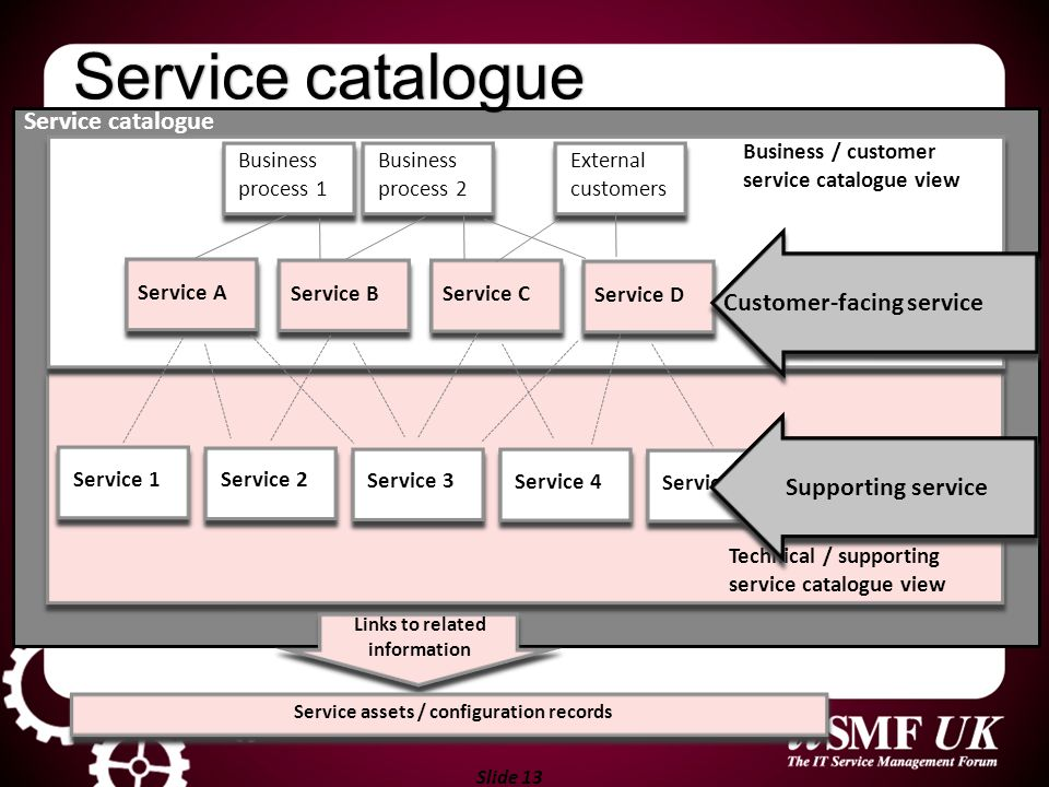Slide 13 Service 2 Service 3 Service 4 Service 5 Technical / supporting service catalogue view Service 1 Business process 1 Business process 2 Externa