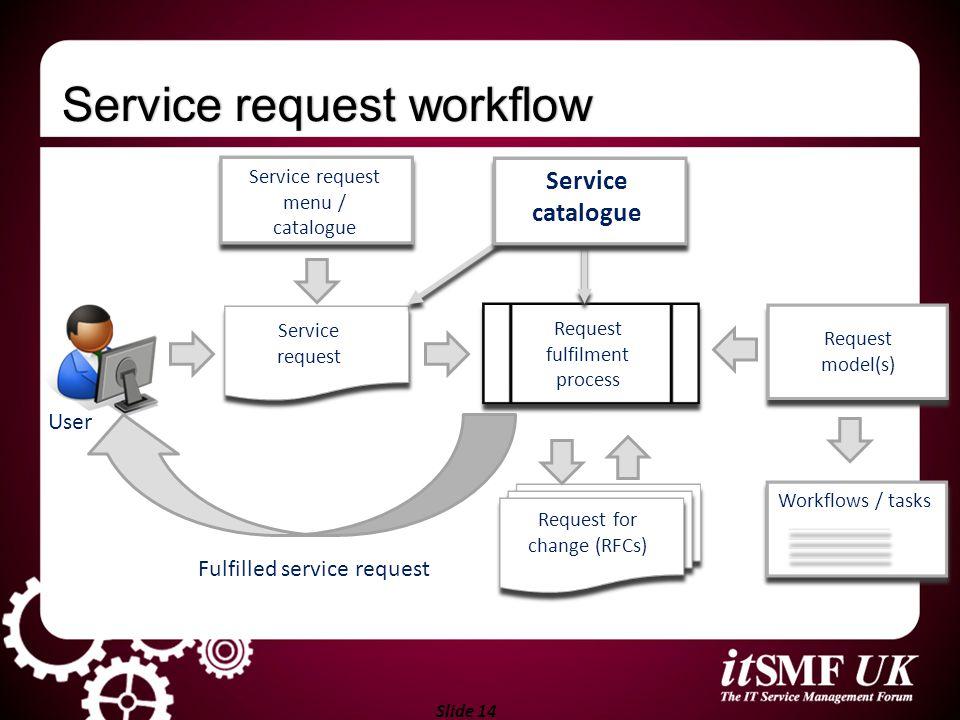 Slide 14 Service request menu / catalogue Request model(s) Service request workflowService request workflow Request fulfilment process Service request