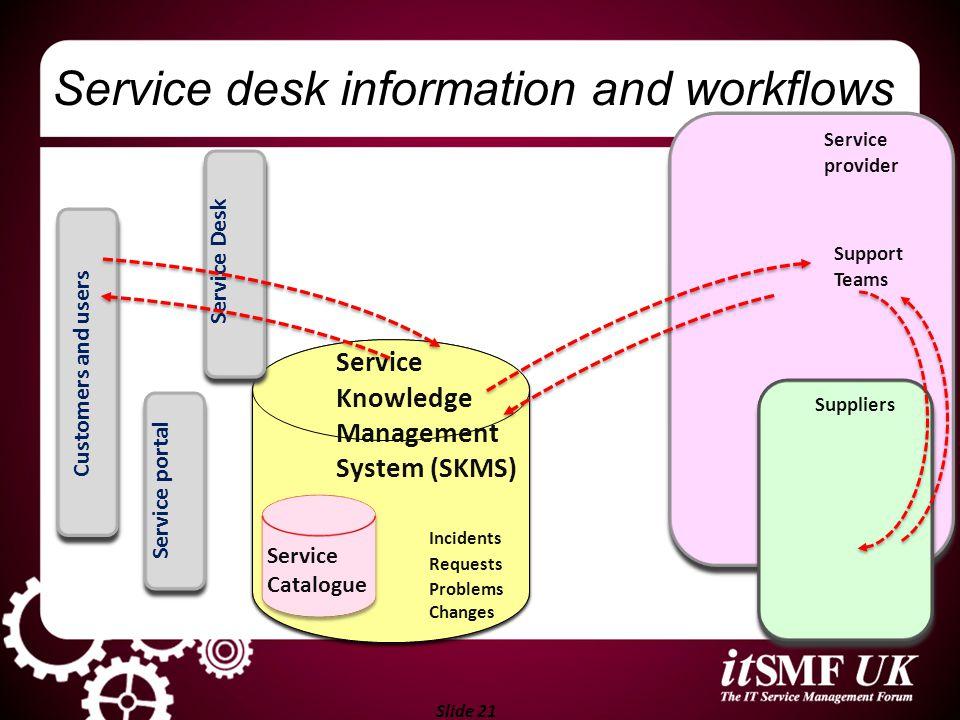 Slide 21 Service Desk System Incidents Requests Problems Changes Service provider Support Teams Suppliers Service desk information and workflows Servi