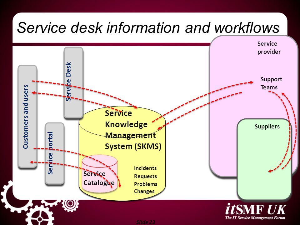 Slide 23 Service Desk System Incidents Requests Problems Changes Service provider Support Teams Suppliers Service desk information and workflows Servi