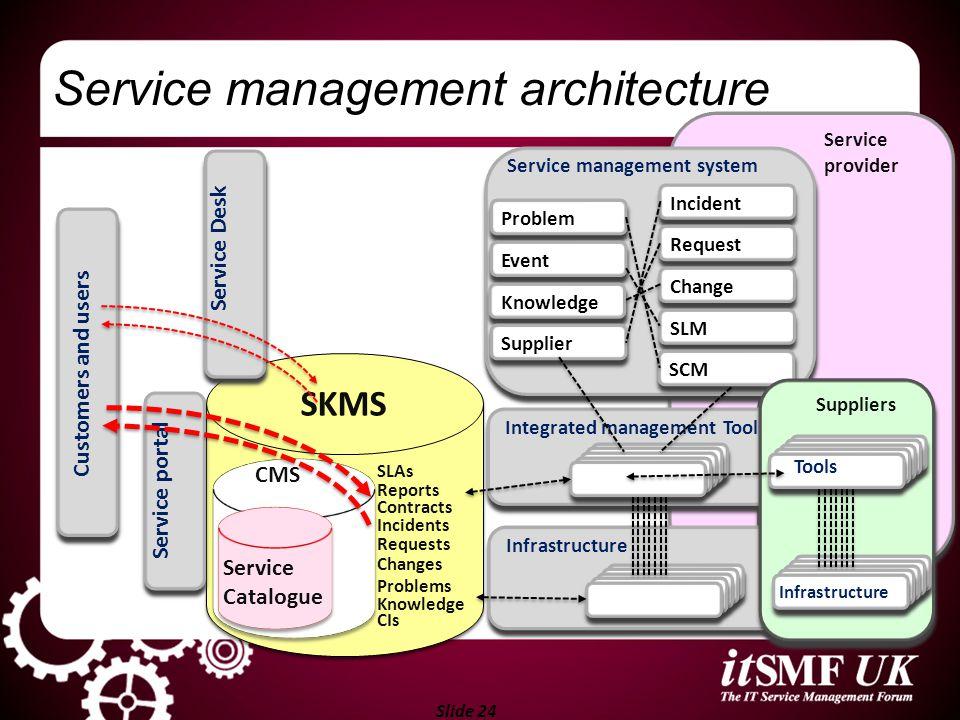 Slide 24 Service provider Suppliers Integrated management Tools Service management system Infrastructure Incident Request Change SLM SCM Problem Event