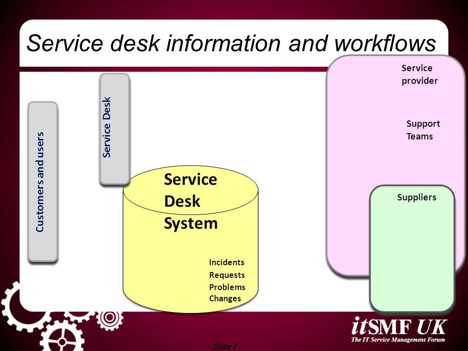 Slide 7 Service provider Support Teams Suppliers Service desk information and workflows Service Desk System Incidents Requests Problems Changes Custom