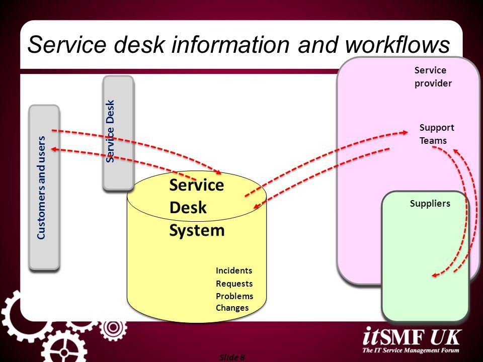 Slide 19 Relationships Other services: plus: Incidents, Changes, Problems, CIs, … and: SLAs / SLA targets OLAs targets Contracts / contract targets, ….