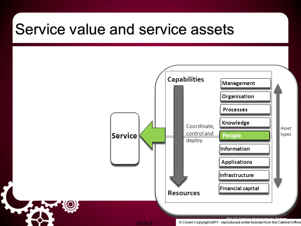 Slide 20 Use of the service catalogueUse of the service catalogue Aligning and integrating with business needs Changing the focus and culture of IT Supporting a service portal and a service dashboard Communication, by establishing customer and user communities, possibly using social media Driving processes from a business / service perspective Prioritising activities and workloads Identifying improvements and areas of weakness
