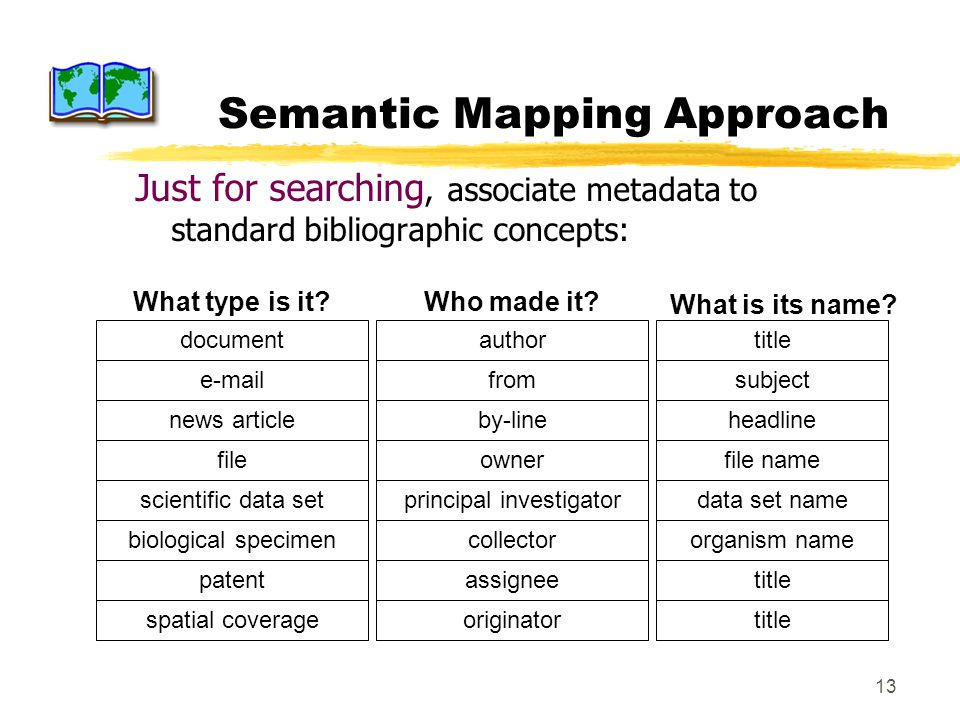 13 Semantic Mapping Approach Just for searching, associate metadata to standard bibliographic concepts: Who made it? fileownerfile namescientific data