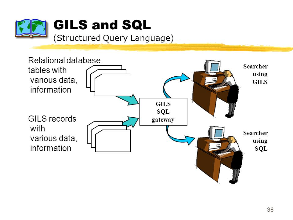 36 GILS and SQL (Structured Query Language) GILS SQL gateway Searcher using GILS Relational database tables with various data, information GILS record