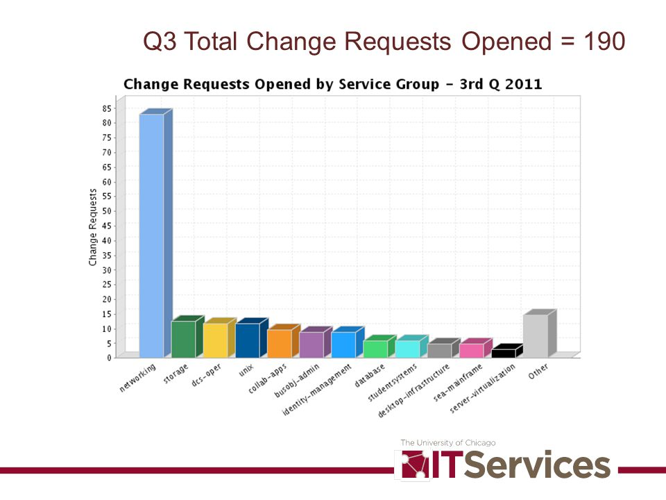 Q3 Total Change Requests Opened = 190