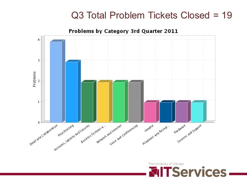 Q3 Total Problem Tickets Closed = 19