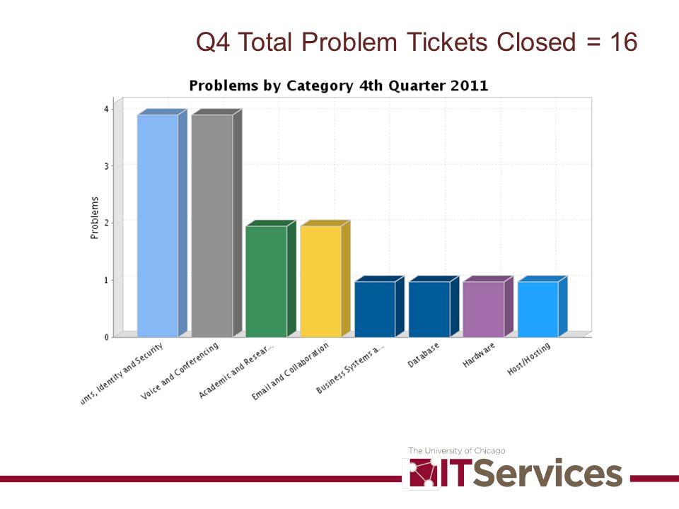 Q4 Total Problem Tickets Closed = 16
