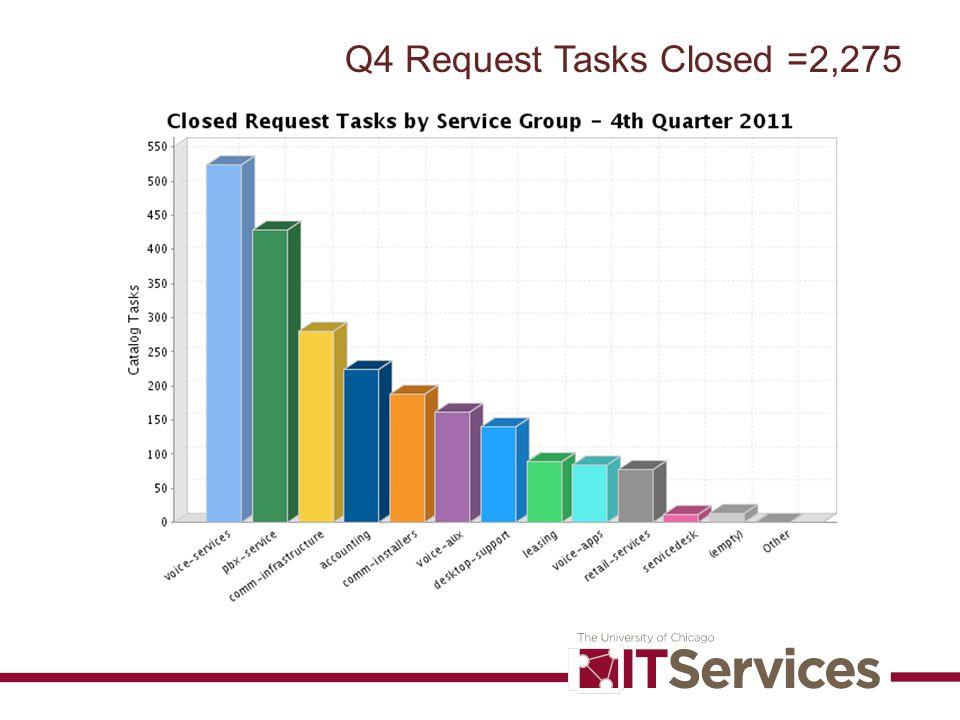 Q4 Request Tasks Closed =2,275