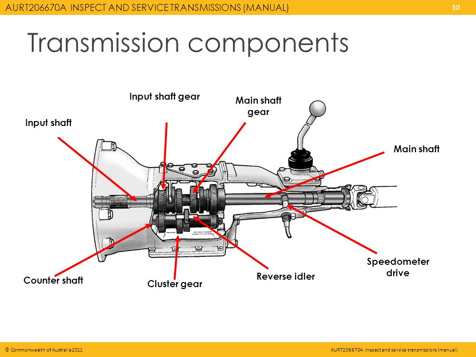 AURT206670A INSPECT AND SERVICE TRANSMISSIONS (MANUAL) 10 © Commonwealth of Australia 2011AURT206670A Inspect and service transmissions (manual) Trans