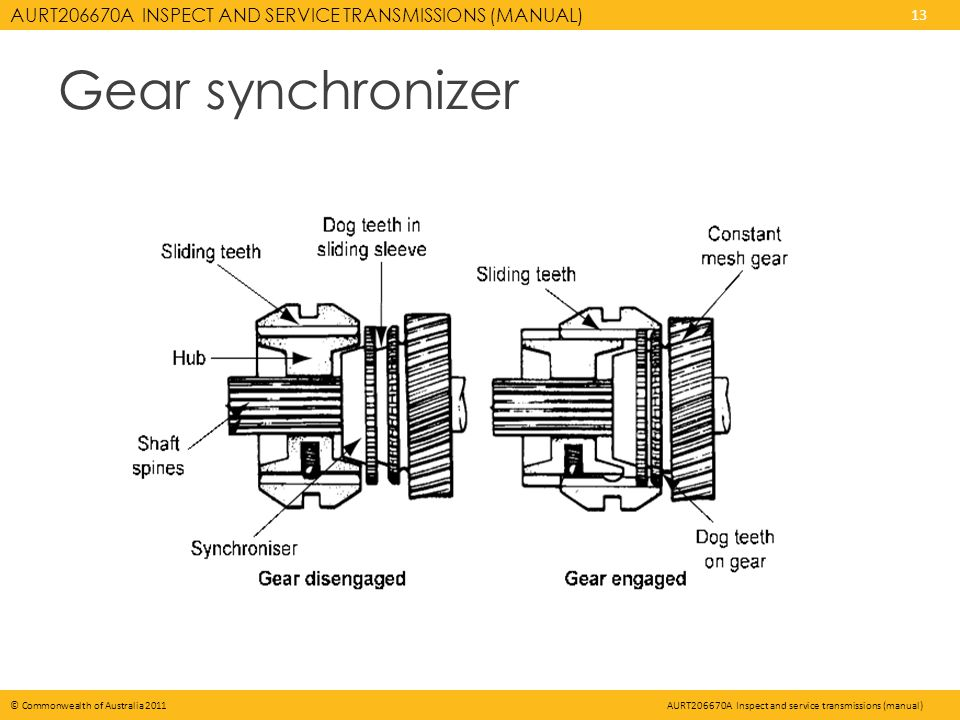 AURT206670A INSPECT AND SERVICE TRANSMISSIONS (MANUAL) 13 © Commonwealth of Australia 2011AURT206670A Inspect and service transmissions (manual) Gear synchronizer