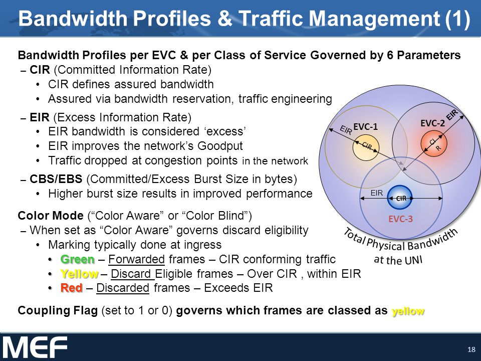 19 Bandwidth Profiles & Traffic Management (2) Bandwidth Profiles can divide bandwidth per EVC over a single UNI –Multiple services over same port (UNI) –CoS markings enable the network to determine the network QoS to provide UNI EVC 1 EVC 2 EVC 3 Ingress Bandwidth Profile Per Ingress UNI Port-based UNI EVC 1 EVC 2 EVC 3 Ingress Bandwidth Profile Per EVC 1 Ingress Bandwidth Profile Per EVC 2 Ingress Bandwidth Profile Per EVC 3 Port/VLAN-based UNI EVC 1 CE-VLAN CoS 6 Ingress Bandwidth Profile Per CoS ID 6 CE-VLAN CoS 4 CE-VLAN CoS 2 Ingress Bandwidth Profile Per CoS ID 4 Ingress Bandwidth Profile Per CoS ID 2 EVC 2 Port/VLAN/CoS-based