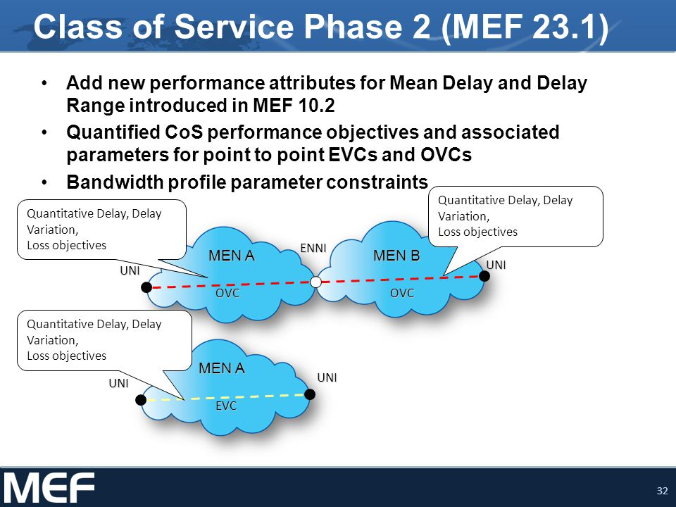 33 Delivering SLAs Specify the service to be provided Definition of the service at the UNI (MEF 20, 6.1) Key SLA/SLS aspects CoS Identification and Bandwidth profile – MEF 10.2 OVC SLA Amendment to ENNI spec – 26.0.3 CoS Identification values & Performance Objectives– MEF 23.1 (CoS IA Phase 2) Construct end-to-end EVC New MEF 23.1 enhancements may be applied to an EVC or segments of an EVC, such as an OVC for point-to-point Integrate OVCs joining UNI to ENNI, ENNI to ENNI, ENNI to UNI Map EVC attributes to OVC attributes Turn up and monitor the new service Measuring – SOAM Performance Monitoring (in progress)