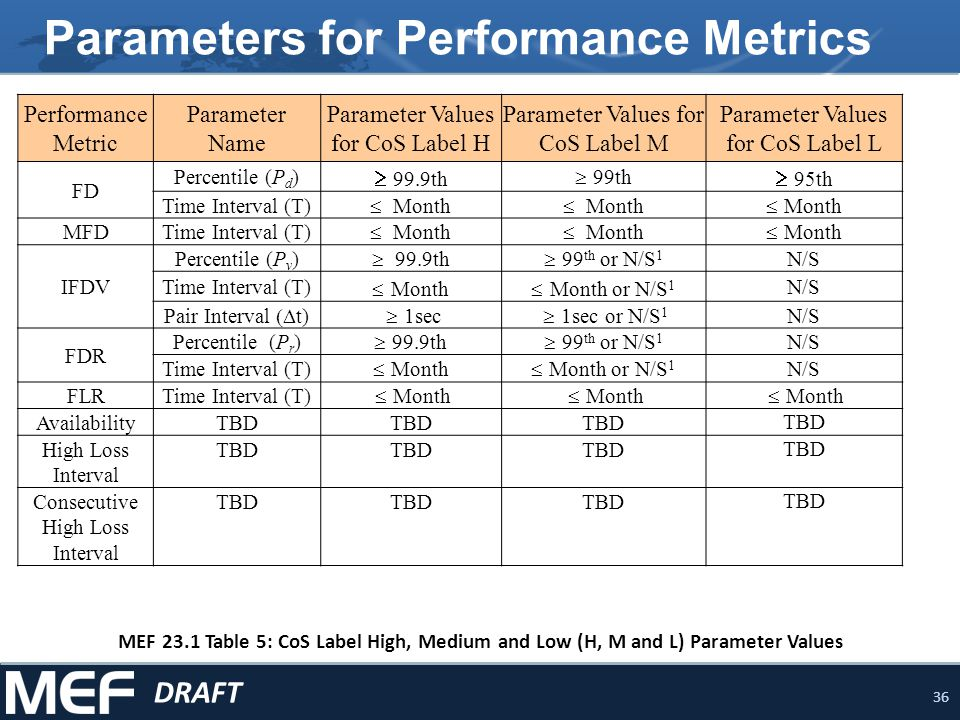 37 Performance Tier 1 CPOs MEF 23.1 Table 6: Performance Tier 1 (Metro) CoS Performance Objectives DRAFT Performance Metric CoS Label HCoS Label MCoS Label L 1 Applicability Pt-PtMultiPointPt-Pt MultiPoin t Pt-Pt MultiPoin t FD (ms) 10 TBD 20 TBD 37 TBD At least one of either FD or MFD required MFD (ms) 7 TBD 13 TBD 28 TBD IFDV (ms) 3 TBD 8 or N/S 2 TBDN/STBD At least one of either FDR or IFDV required FDR (ms) TBD 10 or N/S 2 TBDN/STBD FLR (percent).01% i.e.