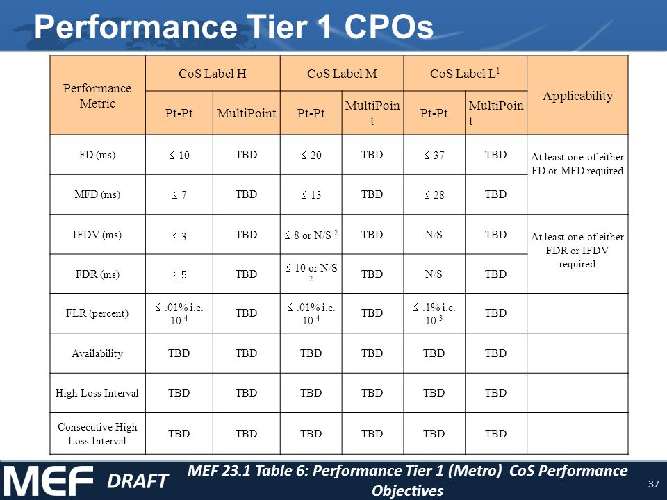 38 Performance Tier 2 CPOs MEF 23.1 Table 7: Performance Tier 2 (Regional) CoS Performance Objectives DRAFT Performance Metric CoS Label HCoS Label MCoS Label L 1 Applicability Pt-Pt MultiPoi nt Pt-Pt MultiPoi nt Pt-Pt MultiPoi nt FD (ms) 25 TBD 75 TBD 125 TBD At least one of either FD or MFD required MFD (ms) 18 TBD 30 TBD 50 TBD IFDV (ms) 8 TBD 40 or N/S 2 TBDN/STBD At least one of either FDR or IFDV required FDR (ms) 10 TBD 50 or N/S 2 TBDN/STBD FLR (percent).01% i.e., 10 -4 TBD.01% i.e., 10 -4 TBD.1% i.e., 10 -3 TBD AvailabilityTBD High Loss Interval TBD Consecutive High Loss Interval TBD
