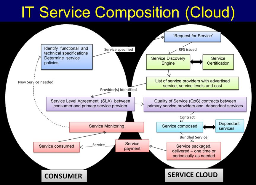 IT Service Composition (Cloud)