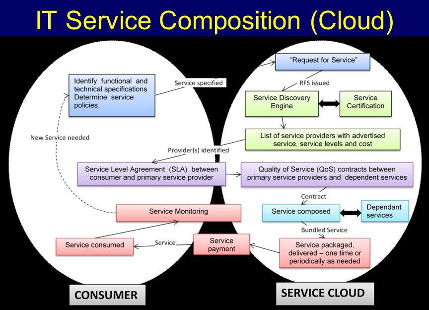 IT Service Composition (Cloud)