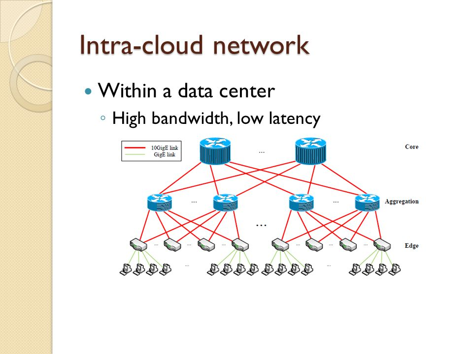 Intra-cloud network Within a data center High bandwidth, low latency