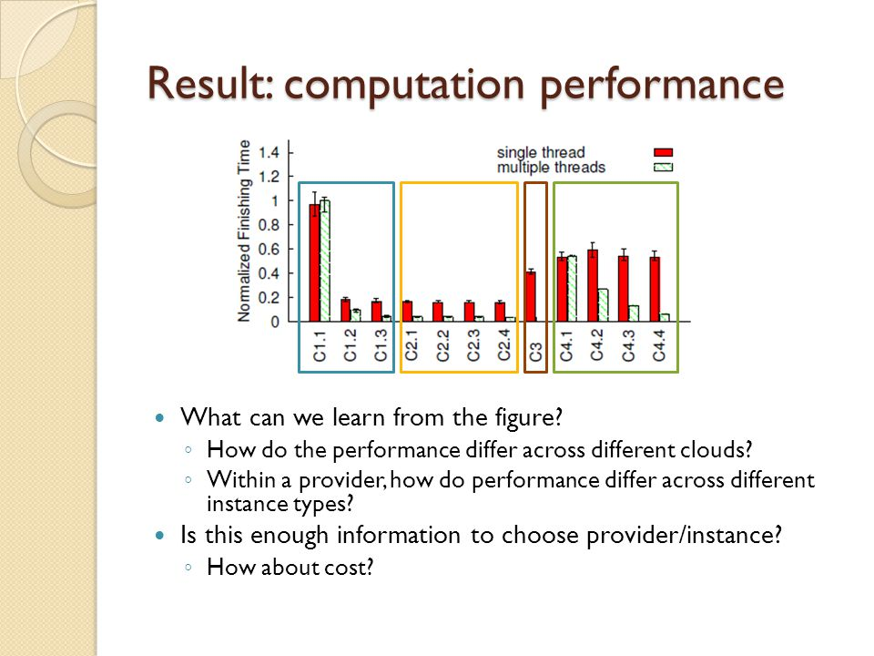 Result: computation performance What can we learn from the figure.