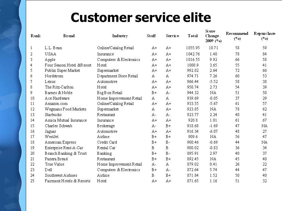 Customer service elite