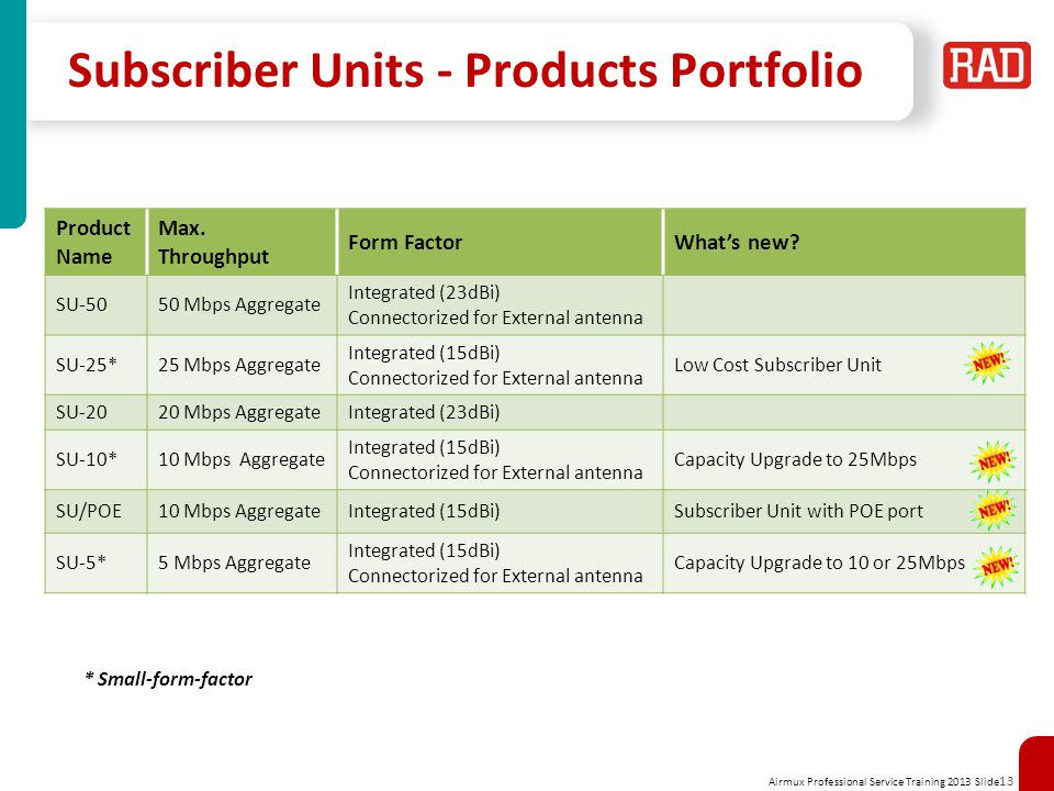Airmux Professional Service Training 2013 Slide 13 Subscriber Units - Products Portfolio Product Name Max. Throughput Form FactorWhats new? SU-5050 Mb