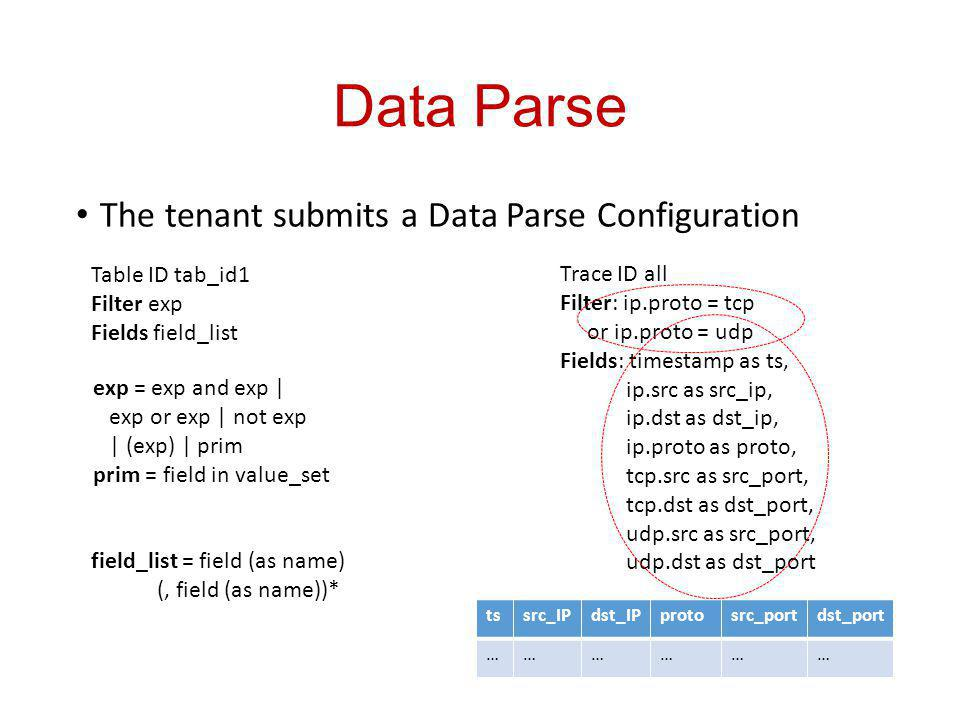 Data Parse The tenant submits a Data Parse Configuration Table ID tab_id1 Filter exp Fields field_list exp = exp and exp | exp or exp | not exp | (exp) | prim prim = field in value_set field_list = field (as name) (, field (as name))* Trace ID all Filter: ip.proto = tcp or ip.proto = udp Fields: timestamp as ts, ip.src as src_ip, ip.dst as dst_ip, ip.proto as proto, tcp.src as src_port, tcp.dst as dst_port, udp.src as src_port, udp.dst as dst_port tssrc_IPdst_IPprotosrc_portdst_port ………………