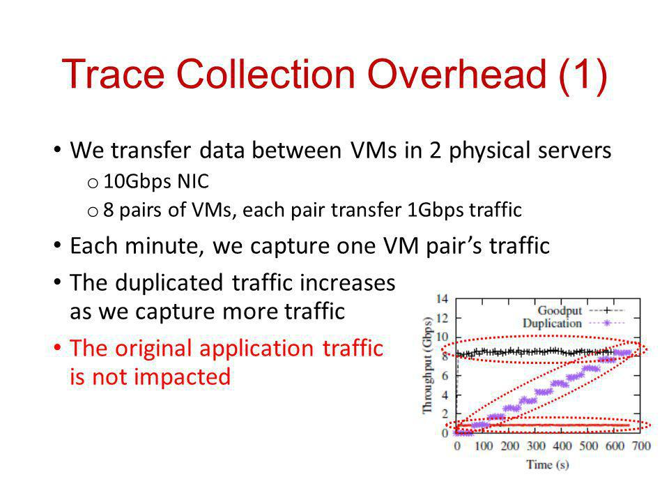 Trace Collection Overhead (1) We transfer data between VMs in 2 physical servers o 10Gbps NIC o 8 pairs of VMs, each pair transfer 1Gbps traffic Each minute, we capture one VM pairs traffic The duplicated traffic increases as we capture more traffic The original application traffic is not impacted