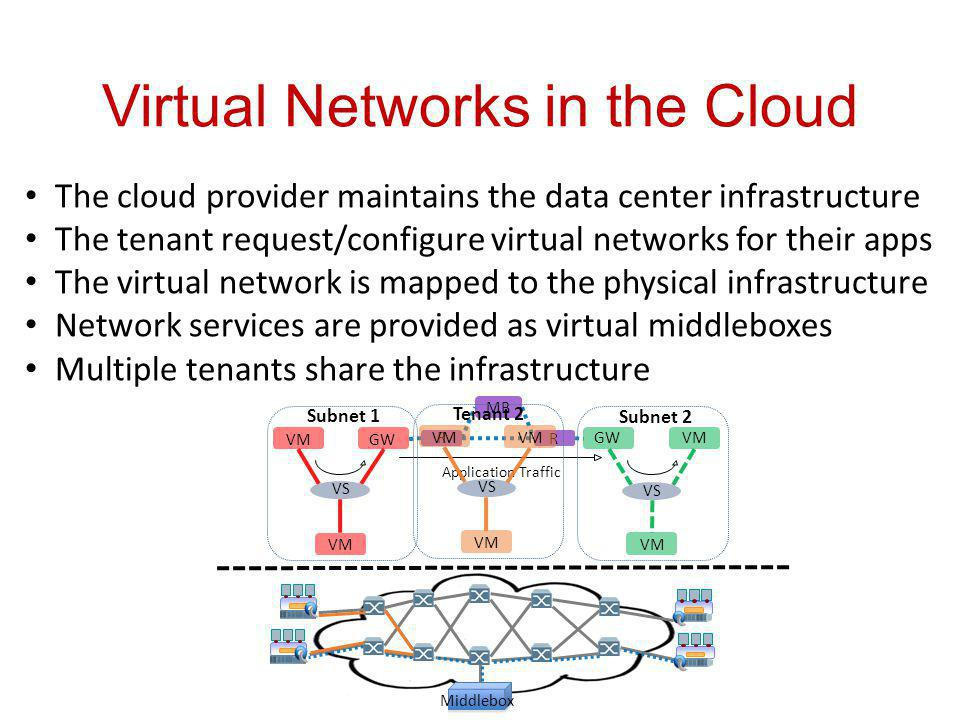 Virtual Networks in the Cloud Application Traffic GW Middlebox Subnet 1 VM VS MB R R Subnet 2 VM VS VM The cloud provider maintains the data center infrastructure The tenant request/configure virtual networks for their apps The virtual network is mapped to the physical infrastructure Network services are provided as virtual middleboxes Multiple tenants share the infrastructure Tenant 2 VM VS VM