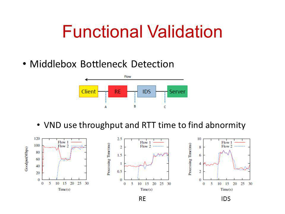 Functional Validation Middlebox Bottleneck Detection VND use throughput and RTT time to find abnormity REIDS