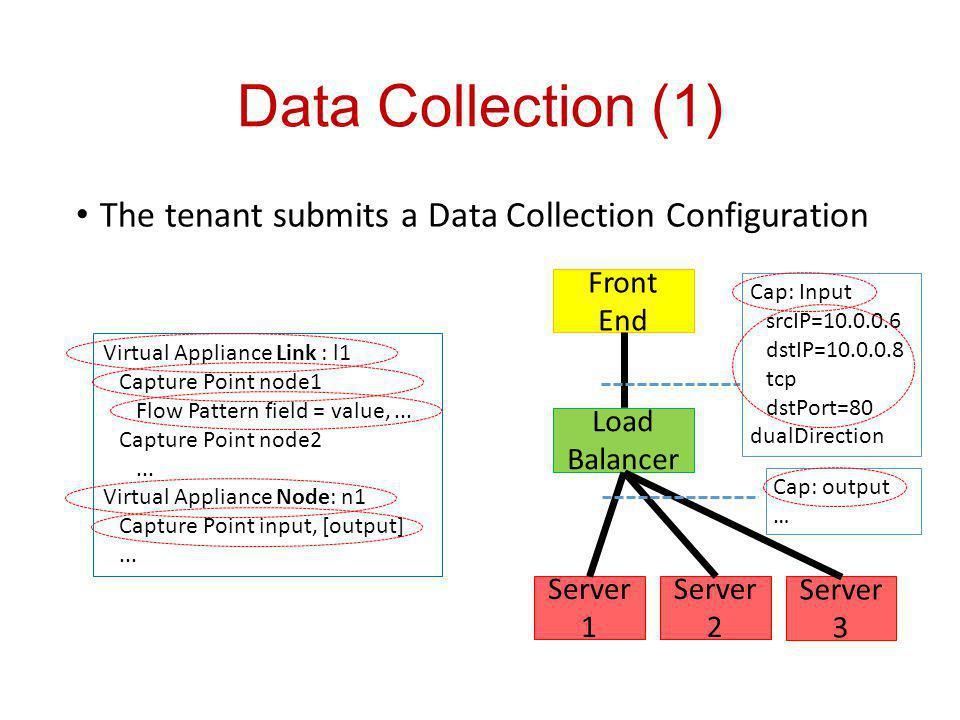 Data Collection (1) The tenant submits a Data Collection Configuration Load Balancer Front End Server 1 Server 2 Server 3 Cap: Input srcIP=10.0.0.6 dstIP=10.0.0.8 tcp dstPort=80 dualDirection Cap: output … Virtual Appliance Link : l1 Capture Point node1 Flow Pattern field = value,...