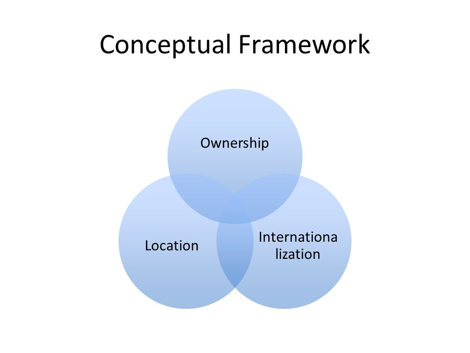 Conceptual Framework Ownership Internationa lization Location