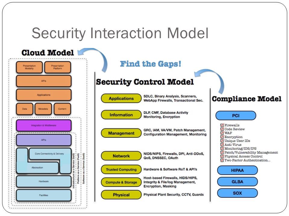 Security Interaction Model