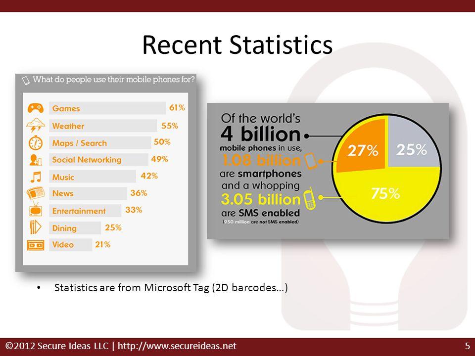 Recent Statistics Statistics are from Microsoft Tag (2D barcodes…) ©2012 Secure Ideas LLC | http://www.secureideas.net5