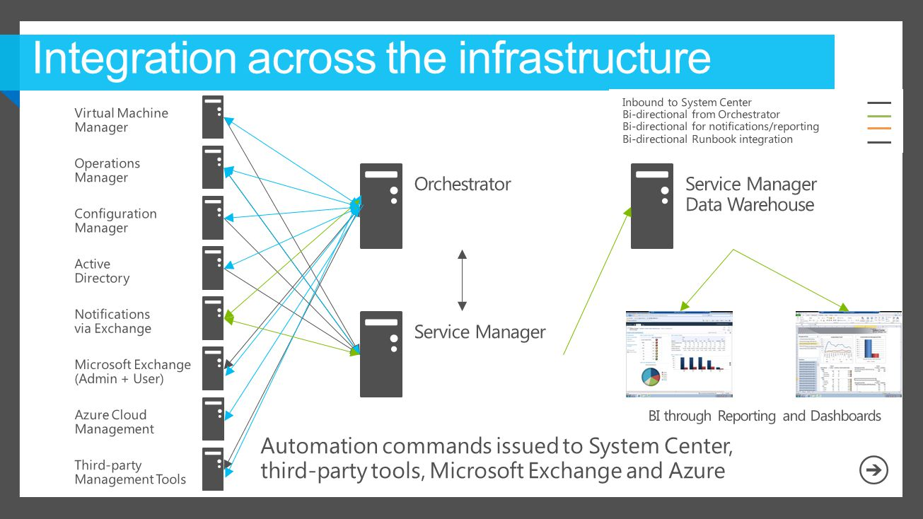 Integration across the infrastructure