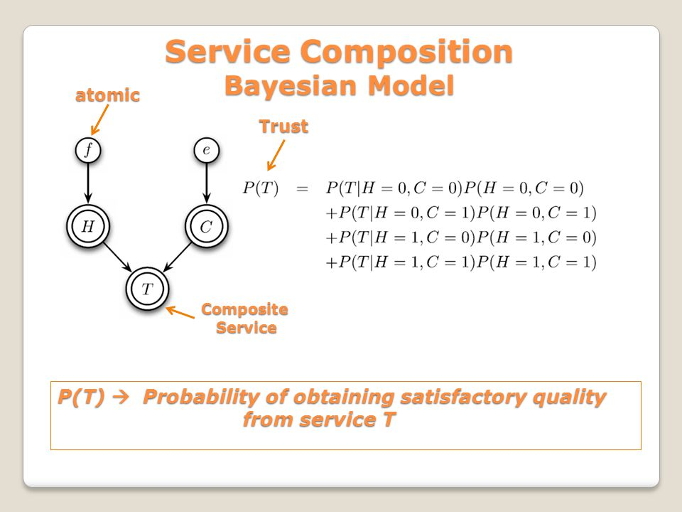 Service Composition Bayesian Model P(T) Probability of obtaining satisfactory quality from service T Trust CompositeService atomic