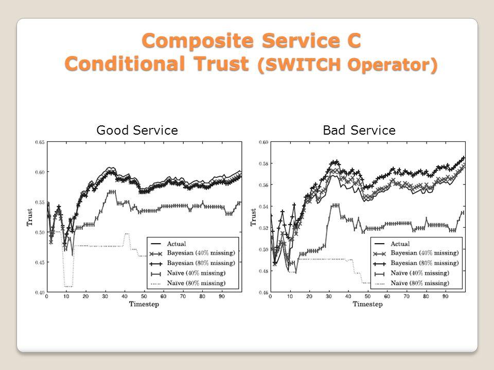 Composite Service C Conditional Trust (SWITCH Operator) Good ServiceBad Service