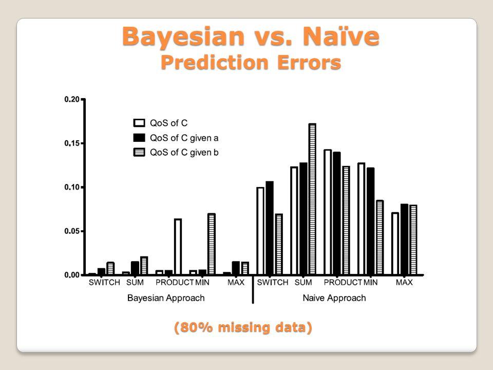 Bayesian vs. Naïve Prediction Errors (80% missing data)