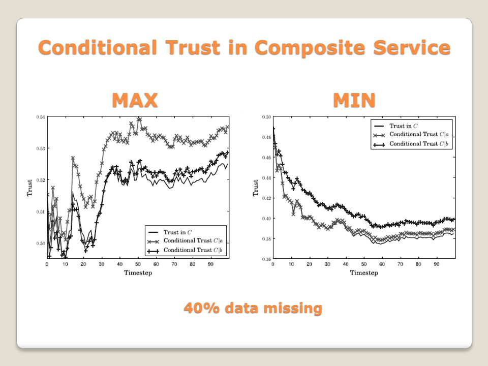 Conditional Trust in Composite Service MAXMIN 40% data missing