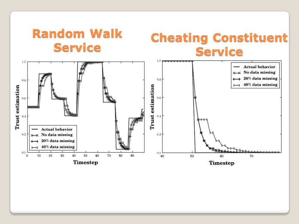 Random Walk Service Cheating Constituent Service