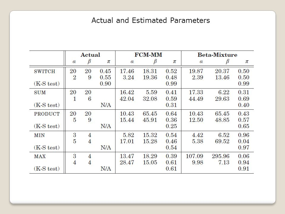 Actual and Estimated Parameters