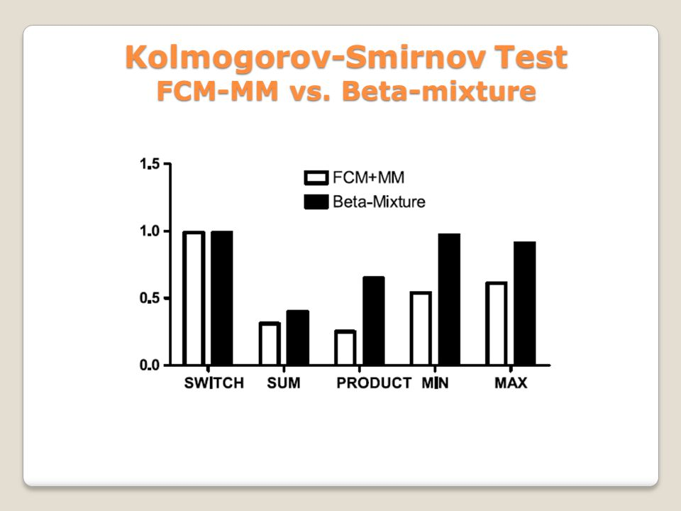Kolmogorov-Smirnov Test FCM-MM vs. Beta-mixture