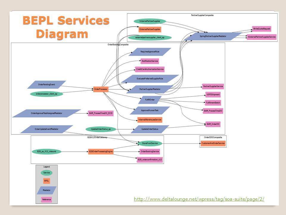 http://www.deltalounge.net/wpress/tag/soa-suite/page/2/ BEPL Services Diagram BEPL Services Diagram