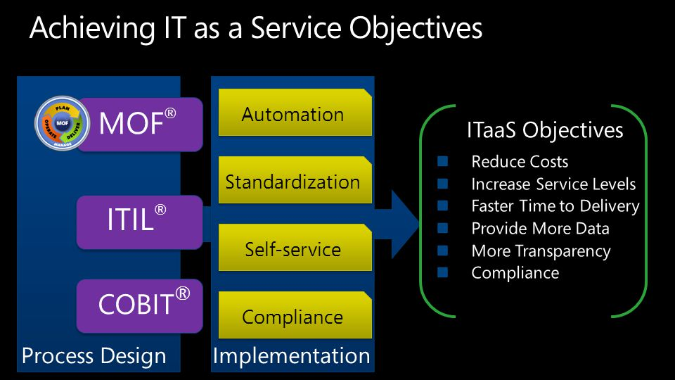 ITIL ® COBIT ® MOF ® Automation Standardization Compliance Self-service