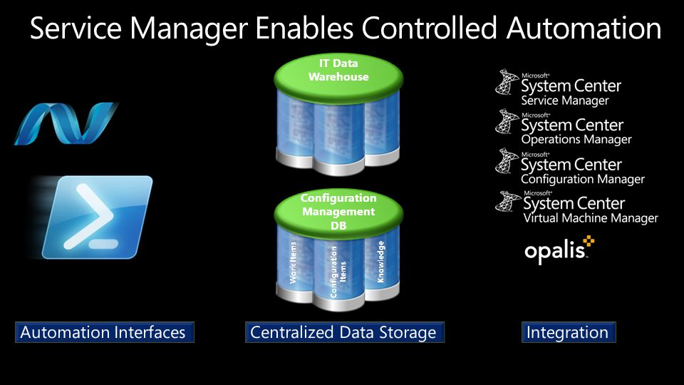 Work Items Configuration Items Knowledge Configuration Management DB IT Data Warehouse