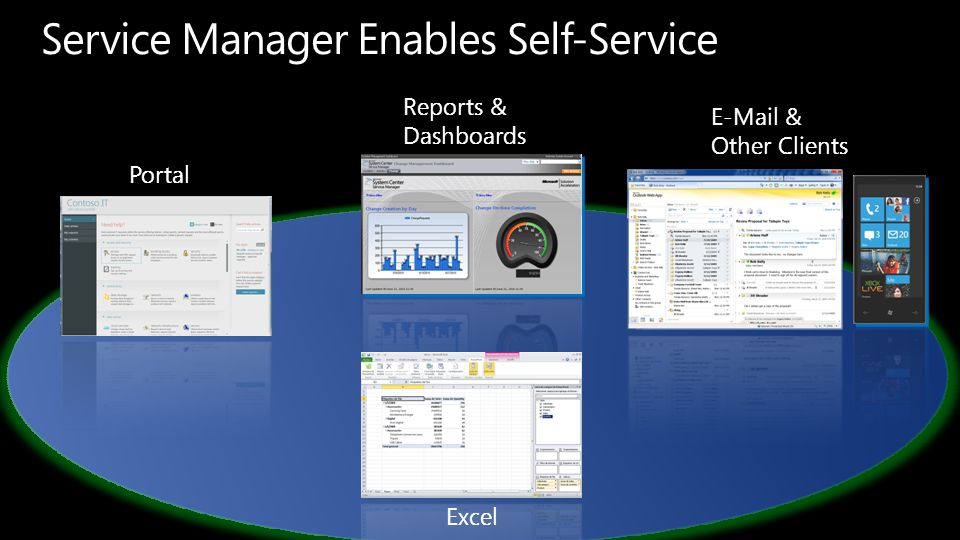Portal Reports & Dashboards E-Mail & Other Clients Excel